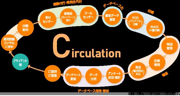 当社、販売促進の循環システムCirculation